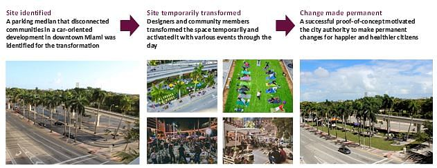 Example of how a successful temporary transformation of a parking lot persuaded the local authority in Miami to make the change permanent.