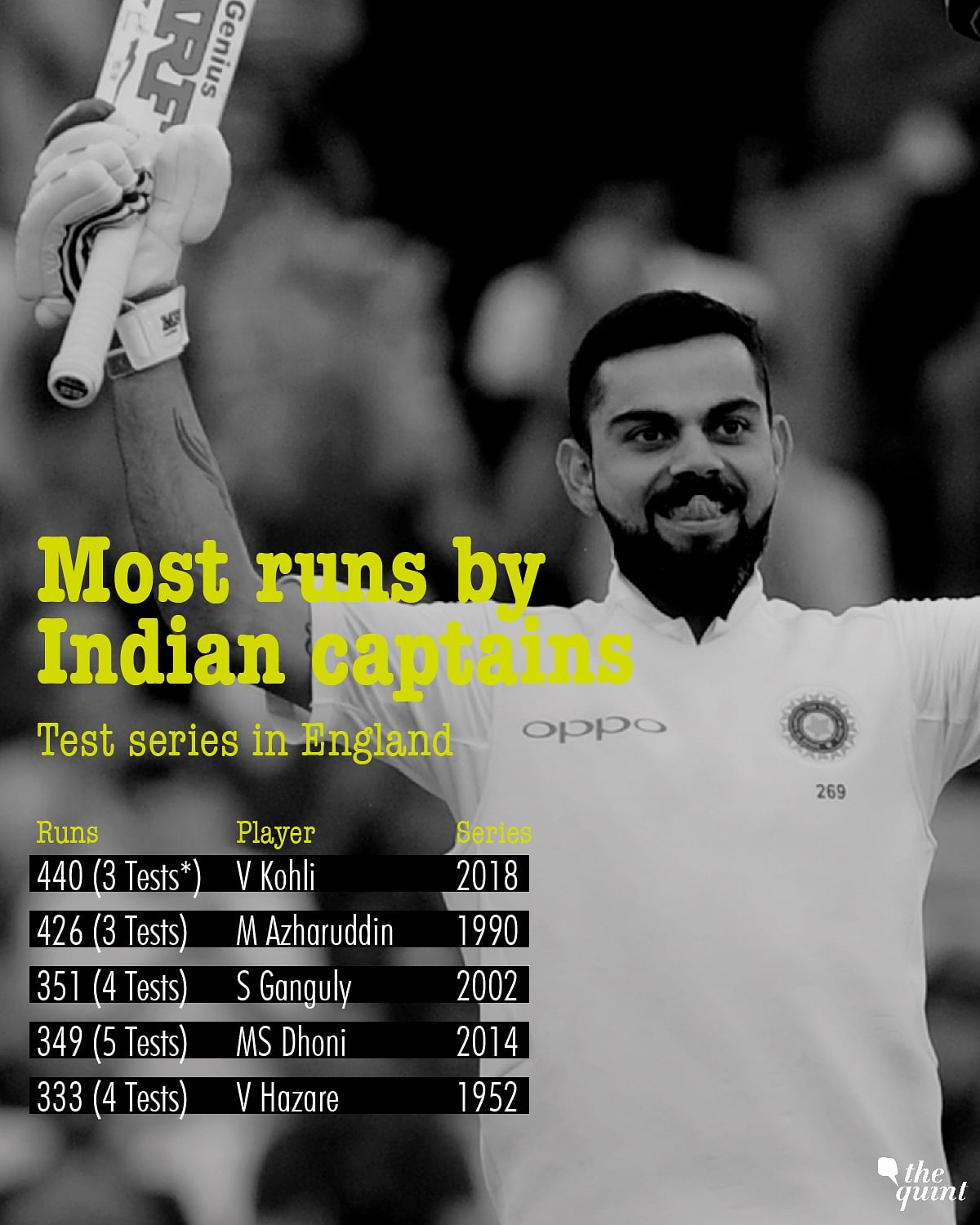 In Stats: Virat Kohli  Now Second-Most Successful Indian Captain