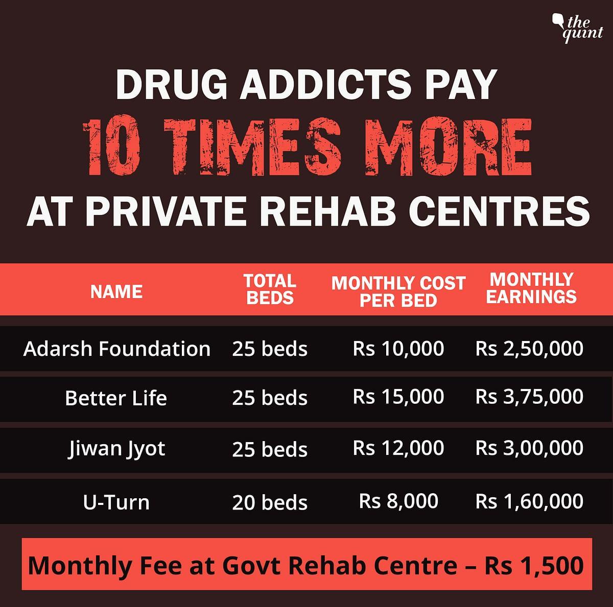 Punjab's Rehab Racket: Where Taekwondo Champ Counsels Drug Addicts