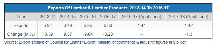 With Rising Cow Vigilantism, India's Leather Industry Takes A Hit