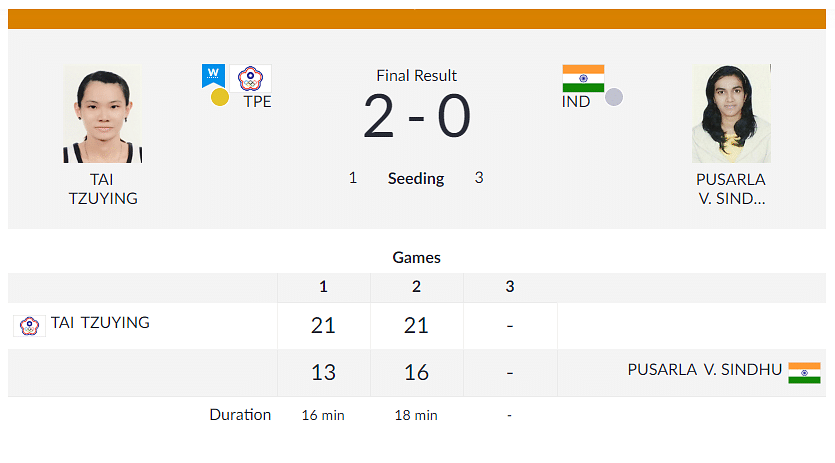 Sindhu Loses  Final, Bags India's 1st Badminton Silver at Asiad