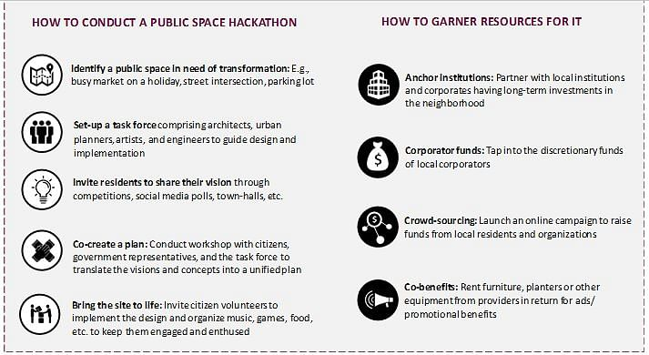 How governing bodies can conduct a public space hackathon and garner resources for it.