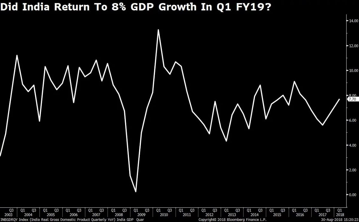Will India Return to 8% GDP Growth In Q1 FY19?