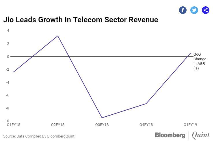 Growth of Jio in the last few quarters.
