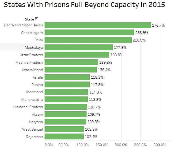 Prison Occupancy (in %)