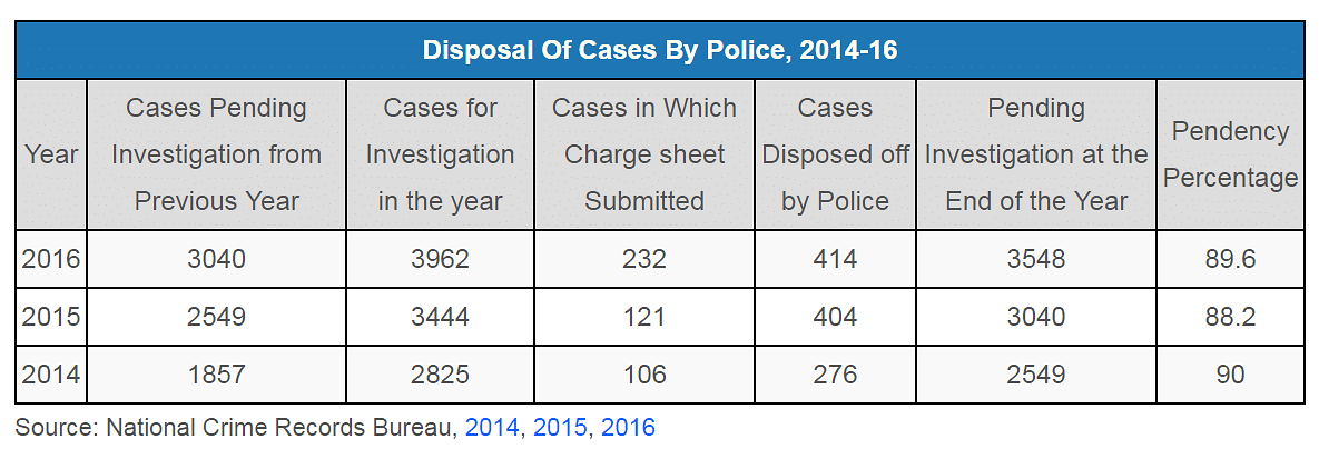 Crackdown on Activists: 67% UAPA Cases End In Acquittal/Discharge