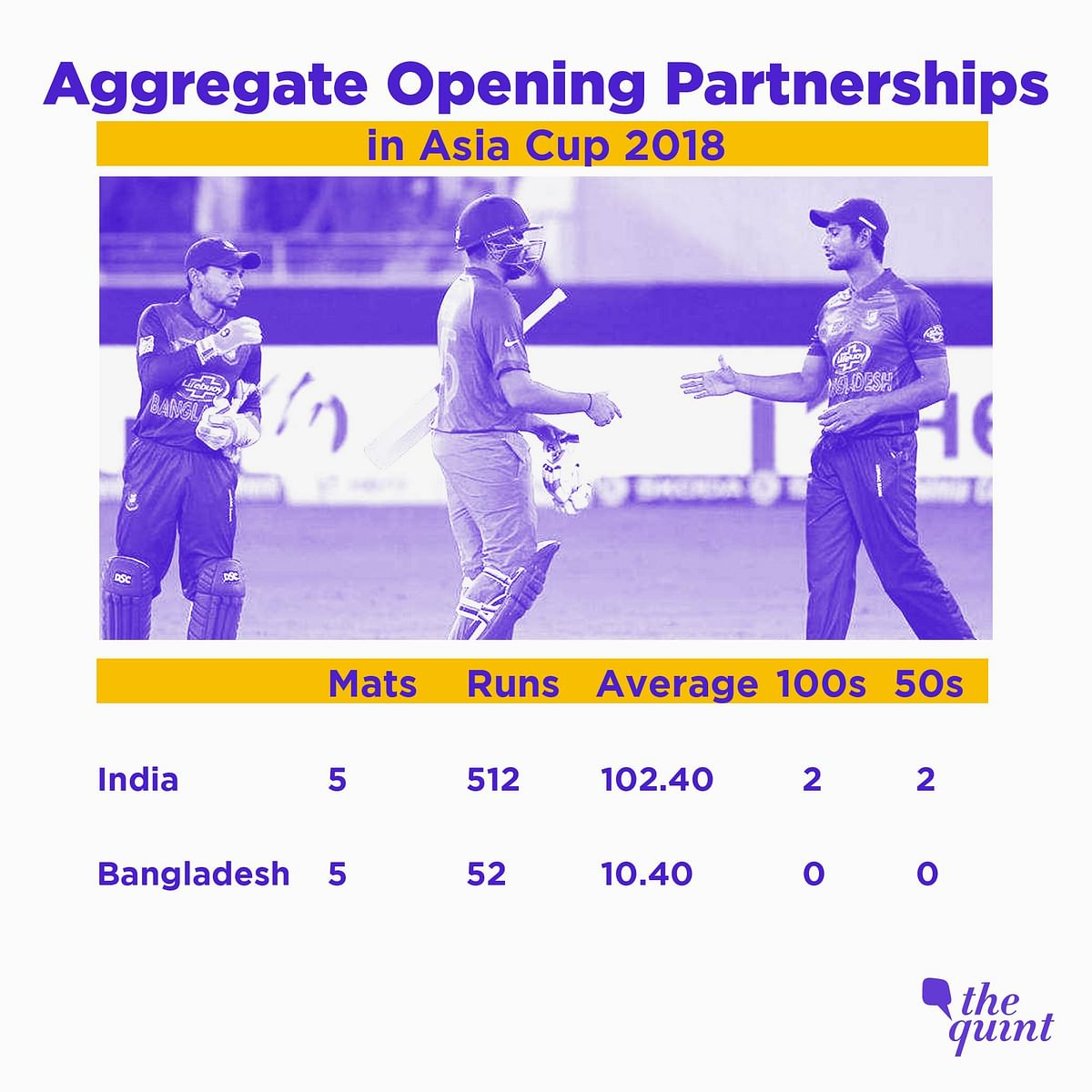 In Stats: Odds Favour India; Bangladesh Lack Personnel, Experience