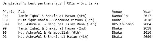 Asia Cup: Bangladesh Beat Sri Lanka by 137 Runs in the Opener