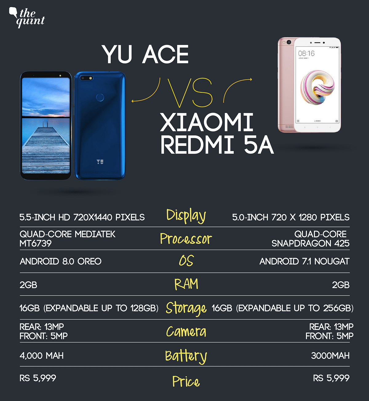 Yu Makes a Comeback With the Ace: Can It Take On  Xiaomi Redmi 5A?