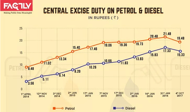 central excise duty on petrol and diesel