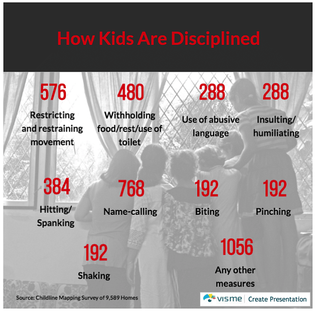 How kids are disciplined