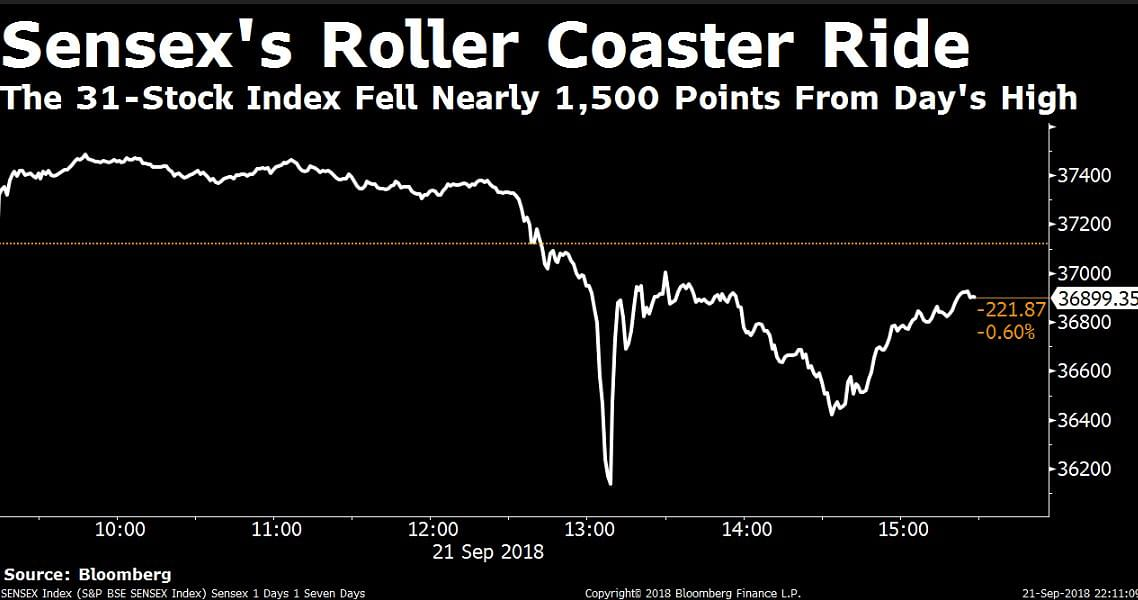 Here's Why Panic Gripped Indian Markets As Stocks Tanked On Friday