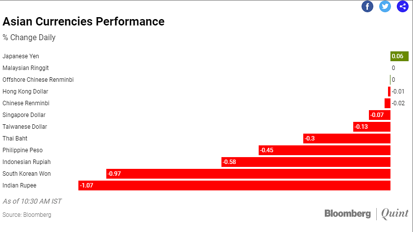 Asian currencies performance.