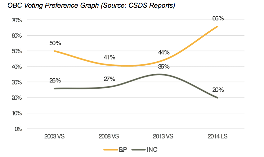 OBC Voting Preference Graph