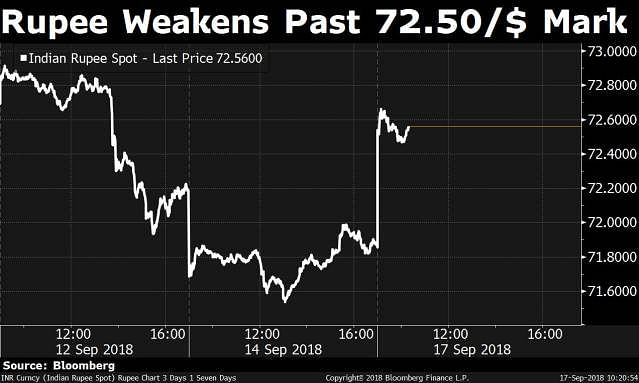 Rupee Weakens As Govt's Measures to Curb Fall Seen as Inadequate