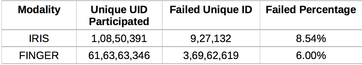 The screenshot, taken from a copy of the judgment, illustrates the authentication failure rates as submitted by the UIDAI to the Supreme Court.