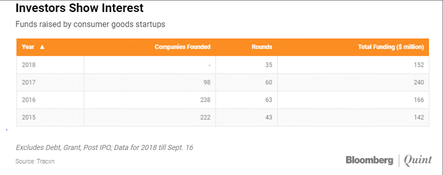 Funds raised by consumer goods startups.