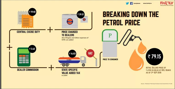 Explained: Factors That Determine Petrol & Diesel Prices in India
