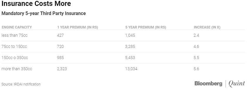 Mandatory 5-year Third Party Insurance