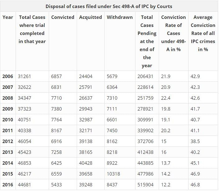 Conviction Rate of Sec 498-A Cases  Among the Lowest of IPC Crimes
