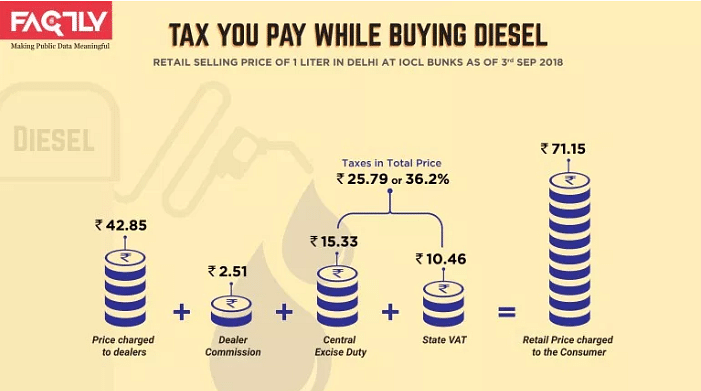Tax you pay while buying diesel.