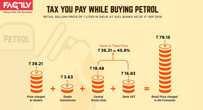 Tax you pay while buying petrol.
