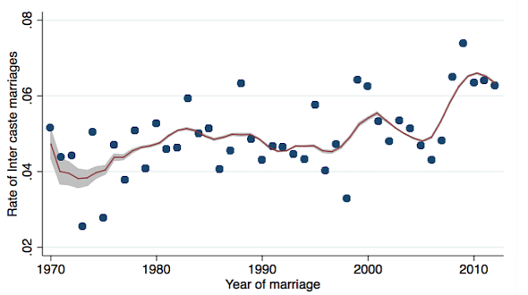Trend In The Rate of Inter-Caste Marriages, 1970-2011