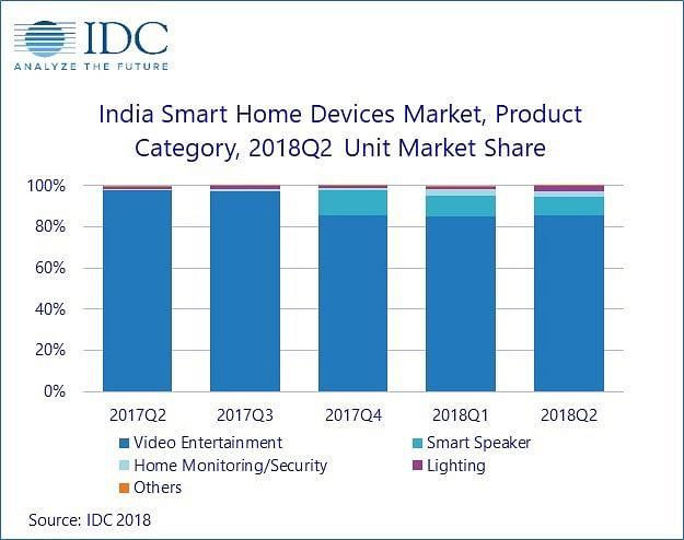 Amazon Echo Beats Google Home in Smart Speaker Sales in India