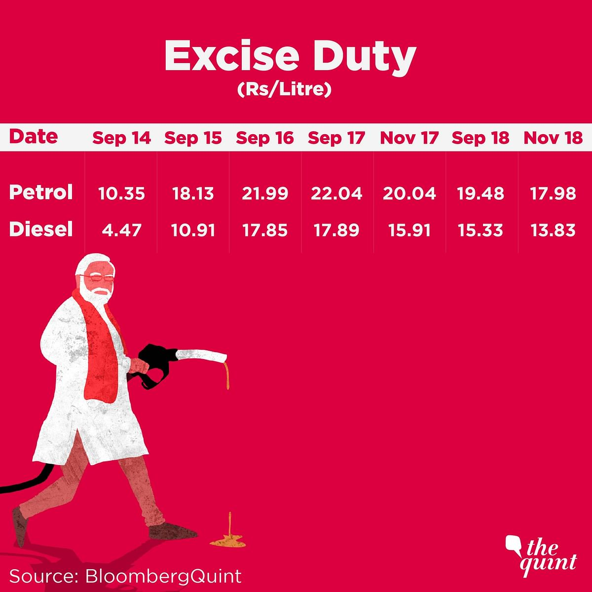PM's Fuel Folly Costs Rs 1 Lakh Cr in An Hr, Shows Statist Mindset