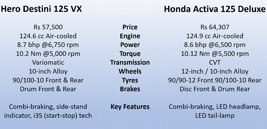 Hero Destini 125 vs Honda Activa: Spec Comparison of the Scooters