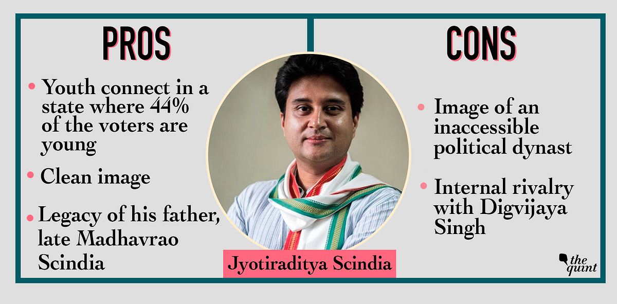 Jyotiraditya Scindia is a lawmaker from Guna.