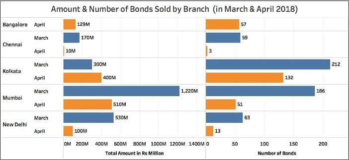 95% of Electoral Bonds Purchased in 2017-18 Went to  BJP