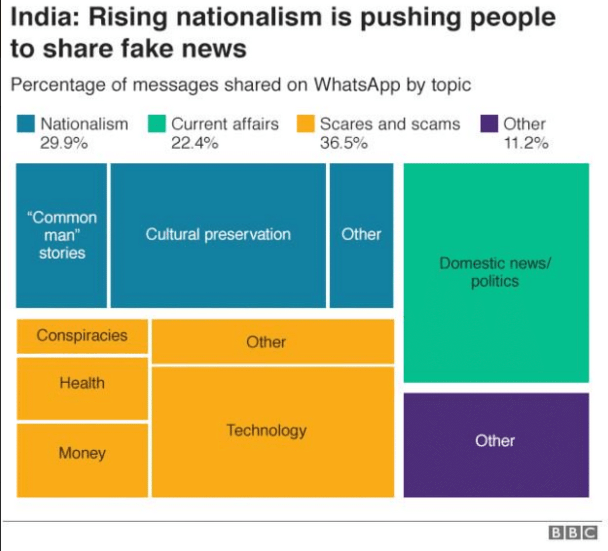 Nationalism a Primary Reason For Fake News in India: BBC Report
