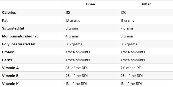 Ghee or butter - which is better?