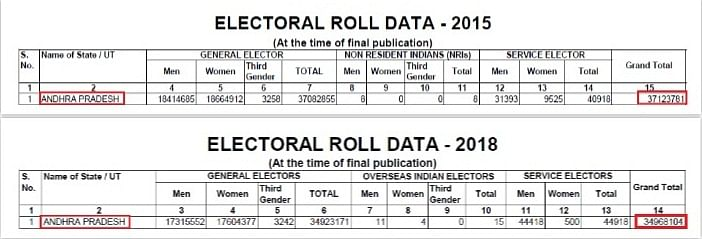 The voter numbers in Andhra Pradesh show a decline of 22 lakh in 2018 compared to is 2015 numbers.