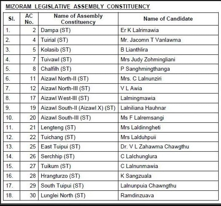 BJP released its list of candidates for the 2018 Mizoram polls.
