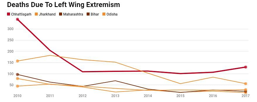 State-wise comparison of deaths due to left-wing extremism
