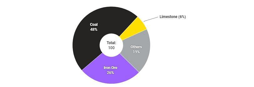 Mineral Revenue Breakdown of Chhattisgarh