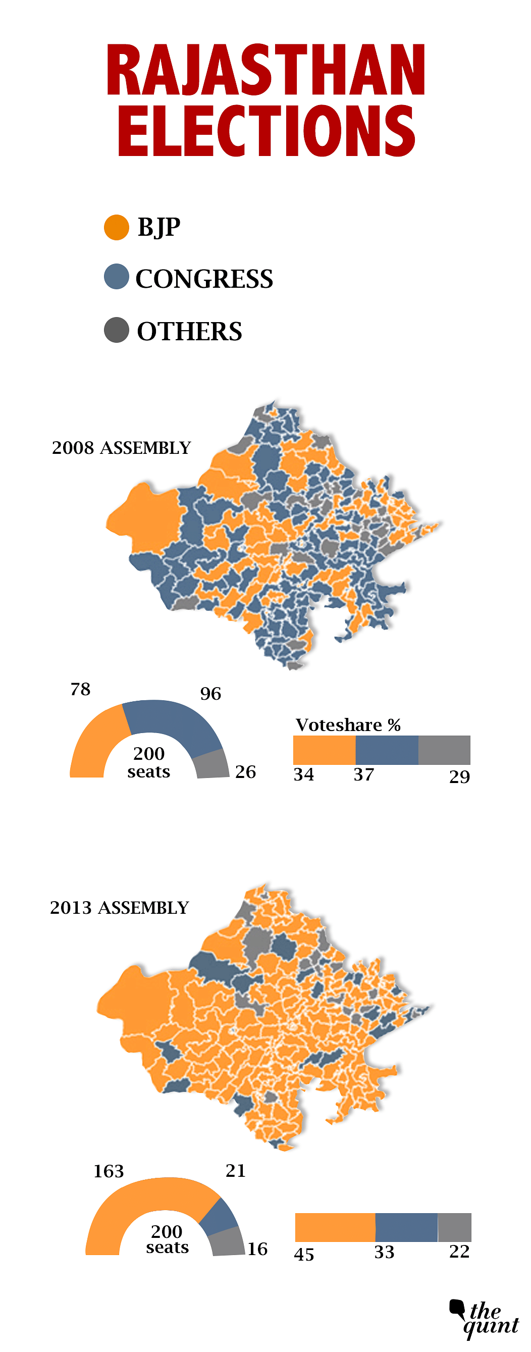 Will Rajasthan Break Trend & Bring BJP Back for Consecutive Term?