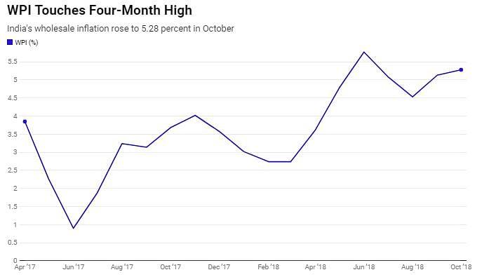 WPI inflation since April 2017.