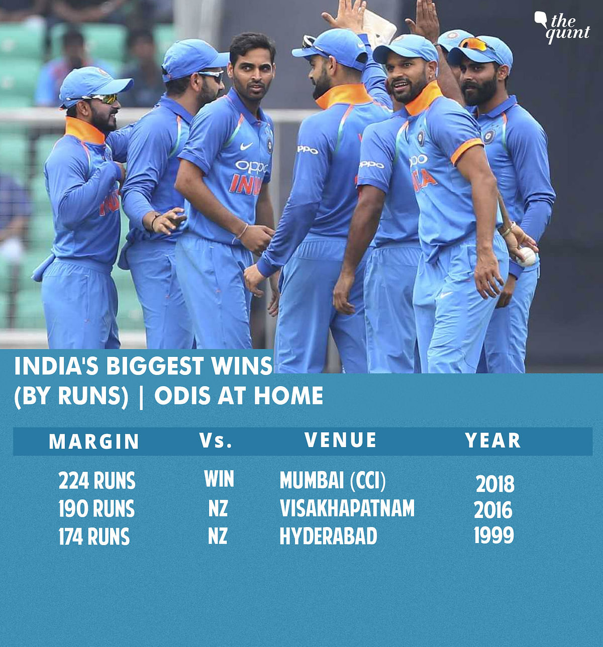 Tests, ODIs, T20s: All Records India Broke in Series vs Windies