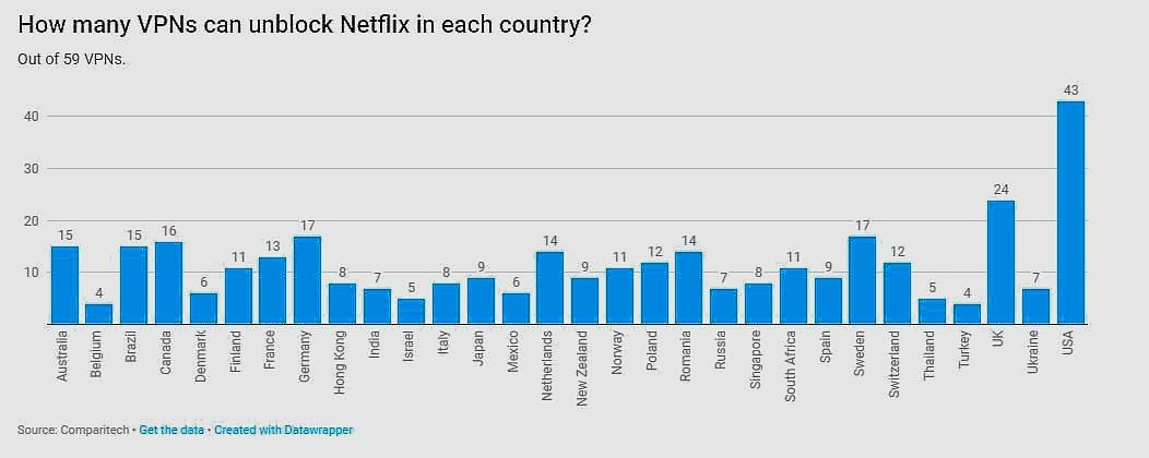 Don't Bother  Using VPNs for Netflix India Content, Not Many Work