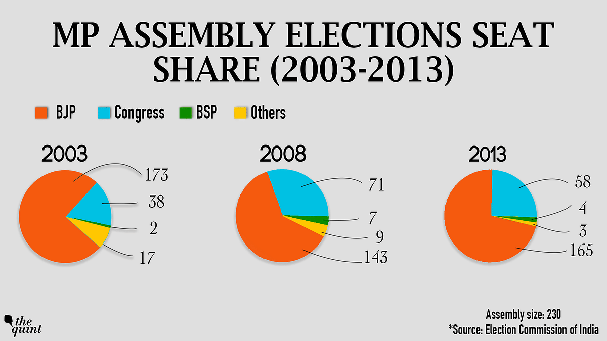 The image depicts the number of seats won by the parties in the past assembly elections.