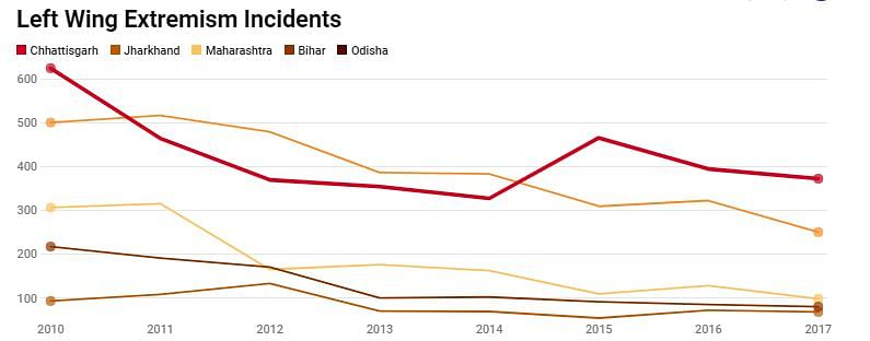 Comparison of Left Wing Extremism incident across states