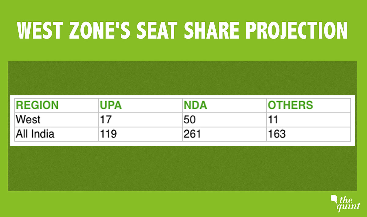 2019 Opinion Polls: Why BJP's 'Loss' in West Zone Is Overhyped