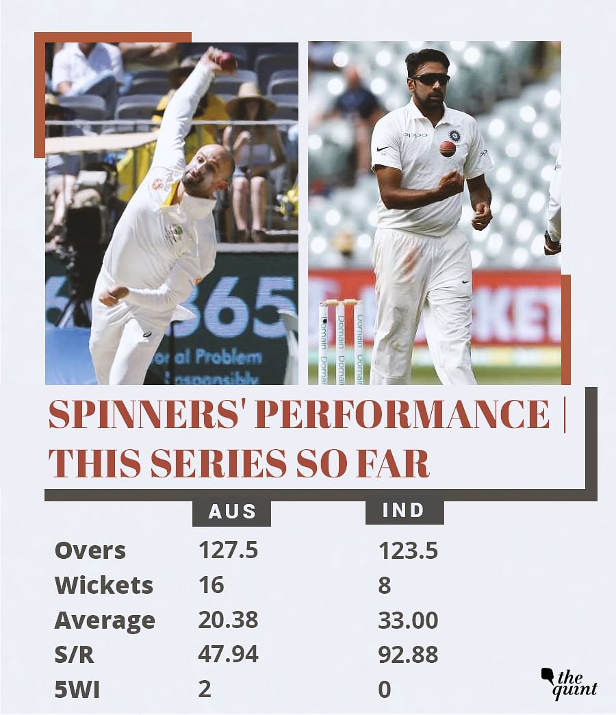 In Stats: New Openers Will Look to Change India's Fortune vs Aus