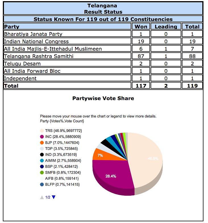 Vote share in Telangana according to EC Website.