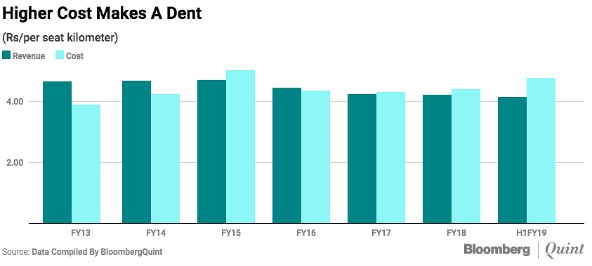 This data shows how the airline's revenue and cost have changed over time.