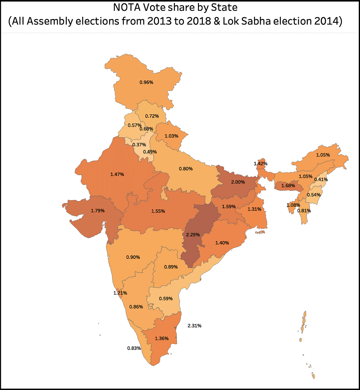 Puducherry and Chhattisgarh have the highest NOTA percentage, Haryana has the lowest.