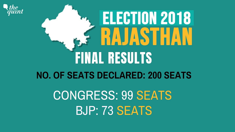 Congress Takes Back Rajasthan From Raje's BJP, Wins 99 Seats